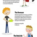 The Seven Types Of iPhone Owners